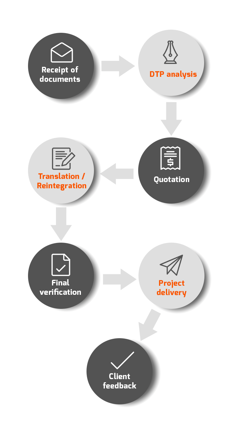 Project workflow